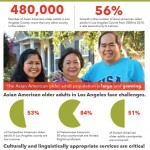 New report reveals booming Asian American older adult population in Los Angeles