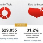 AARP provides free interactive tool to search and visualize data
